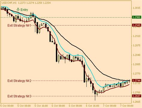 [click]5 Emas Forex Trading System Reviews.