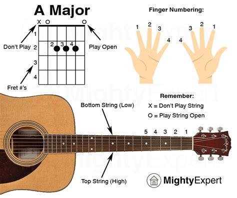 @ 50 Easy Guitar Songs For Beginners Chord Charts Included .