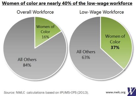 6 Pie Charts For Pi Day: Women And The Low-Wage Workforce Nwlc.
