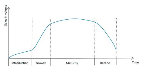 [pdf] A Sales Forecast Model For Short-Life-Cycle Products New .