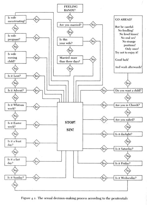 A Sexual-Decision Flowchart That Makes Everything Simpler For.