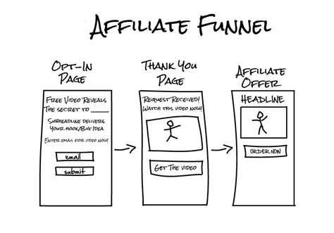 [click]affiliate Funnel.