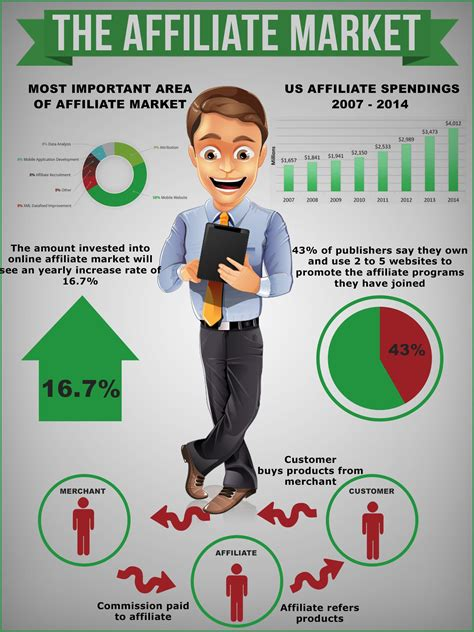 @ Affiliate Marketing In A Modern World - Modernmarket Us.