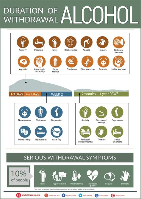 @ Alcohol Withdrawal Symptoms Timeline And Detox Guide.