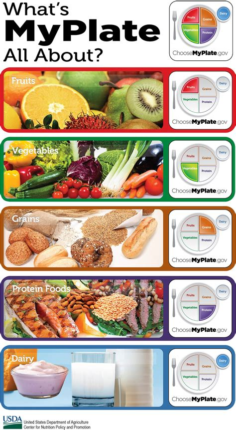 [click]all About The Protein Foods Group  Choose Myplate.