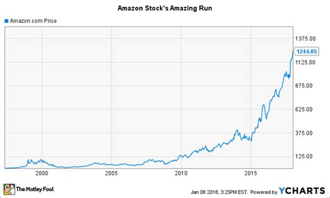 Amazon Stock Historical Chart
