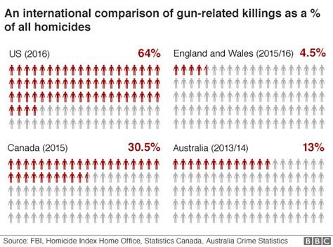 Americas Gun Culture In 10 Charts - Bbc News.