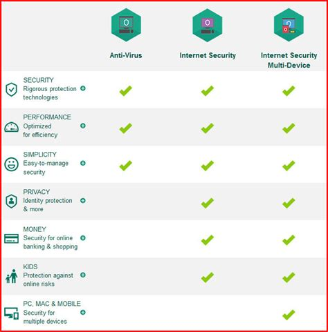 [pdf] Antivirus  Internet Security Products Performance .