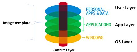 [pdf] App Layering Application And Workspace Management - Citrix.
