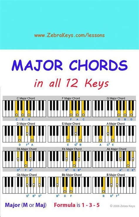@ Asapiano - Beginners Lessons For Keyboard And Piano.