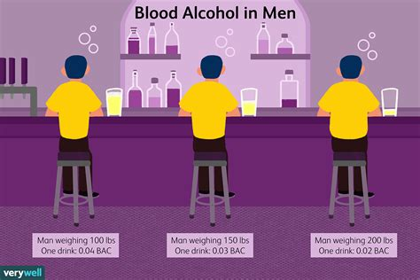Average Blood Alcohol Content In Men By Weight - Verywell Mind.