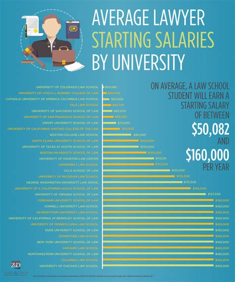 Average Starting Salary Of Lawyer