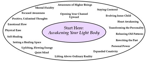 [pdf] Awakening Your Light Body 1 - Building Your Power Base .