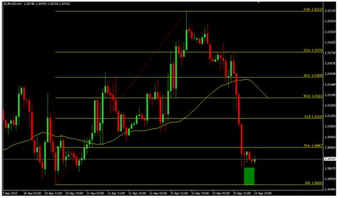 [click]best Selling Fibonacci Forex Indicator Real User Reviews .