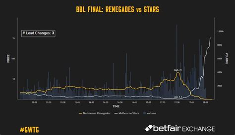 @ Betfair Cricket Trader.