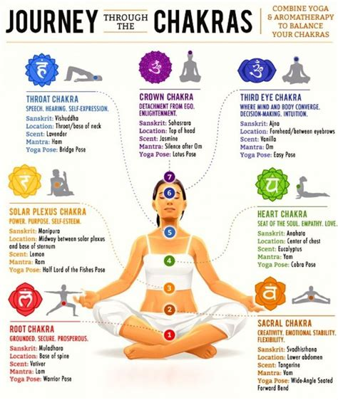 Balance Your Chakras With Kundalini Yoga -.