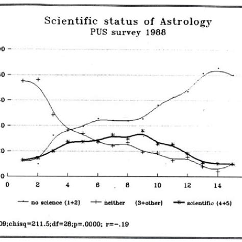 [pdf] Belief In Astrology A Social-Psychological Analysis.