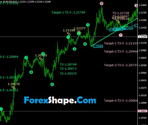 Best Forex Fibonacci Indicator - Small Business To Work At Home.