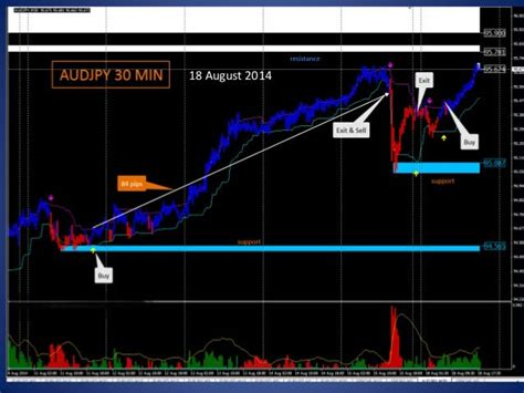 [click]best Selling Fibonacci Forex Indicator View Cellular .