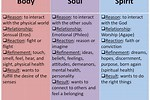 Biblical Difference Between Soul and Spirit