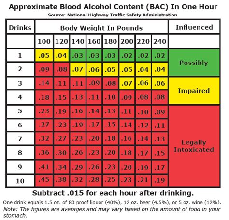Blood Alcohol Content (bac) Chart For Texas - Dunham Law Firm