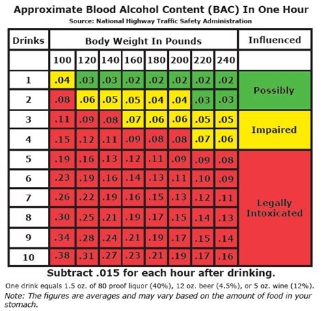 Blood Alcohol Content (bac) Chart For Texas - Dunham Law Firm.