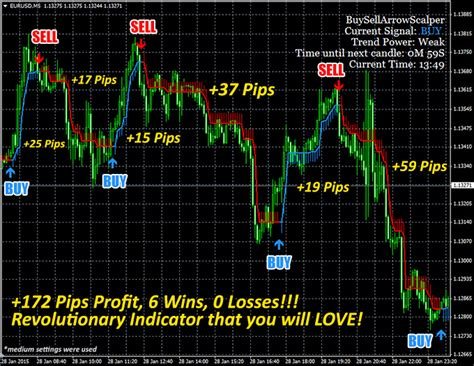[pdf] Buy  Sell Arrow Scalper Super Easy And Super Profitable.