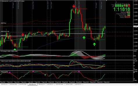 [click]buy Fxmagnetic Indicator For Manual Forex Trading On Mt4.