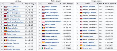 [pdf] Career Prize Money Leaders - Wta Tennis.