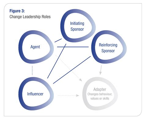 [pdf] Change The Role Of Leadership In Organizational.