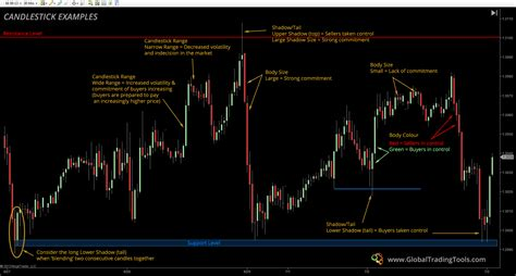 [pdf] Candlestick Charting Updated Ppt - Global Trading Tools.