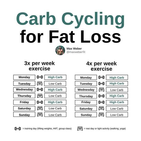 Carb Cycling For Weight Loss - Fat Burning Challenge.