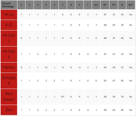 @ Card Counting Systems - Blackjack Apprenticeship.