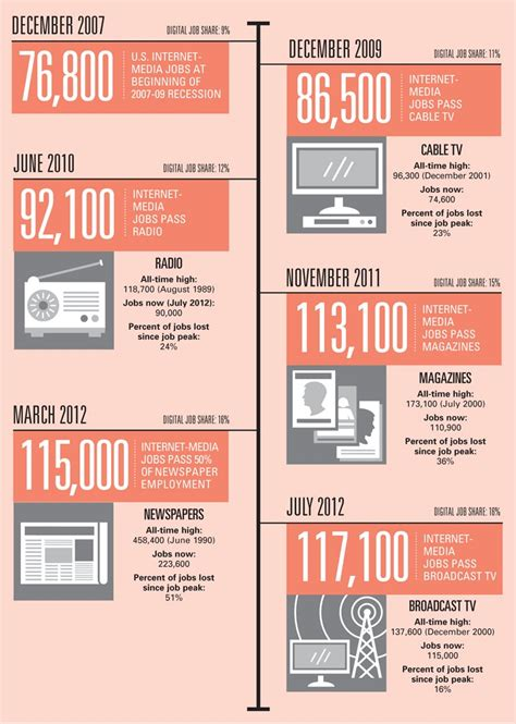 [pdf] Careers In Magazine And Business Media.