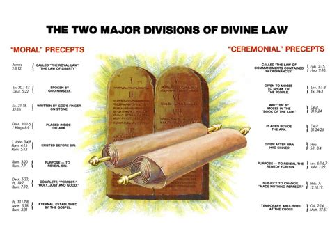 Ceremonial Law And Moral Law.
