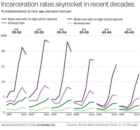 Chart Of The Week: The Black-White Gap In Incarceration Rates Pew.