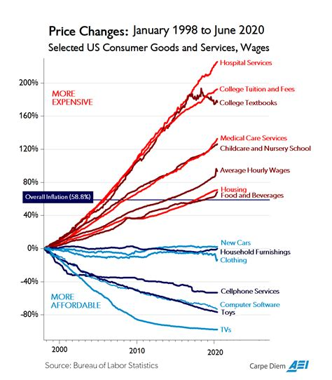 Chart Of The Day. Or Century? - Aei - American Enterprise Institute.