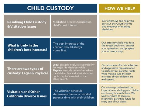 [click]children And Divorce - Child Custody And Visitation .