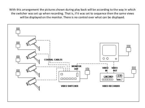 Closed Circuit TV Diagram