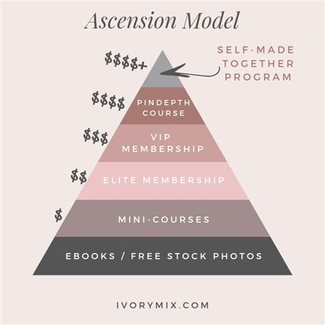 [pdf] Commitment Ascension Membership Models  Content Strategies.