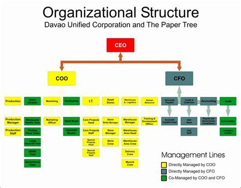 Corporate Structure
