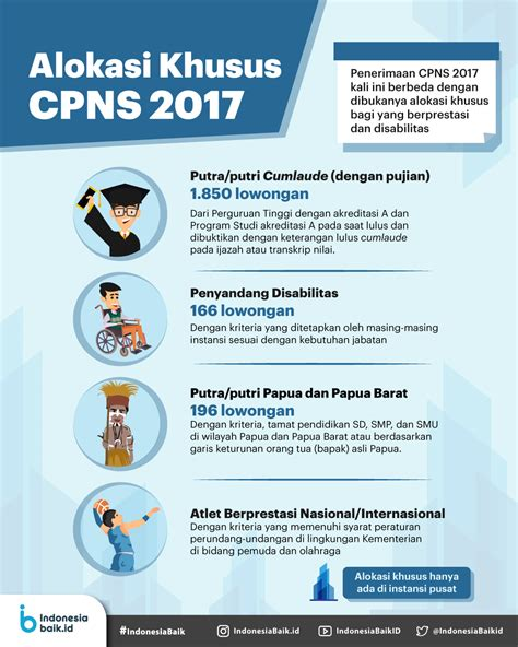 Cpns 2017 Indonesia