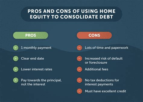 Credit Card Consolidation Good Or Bad