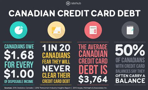 Credit Card Debt In Canada