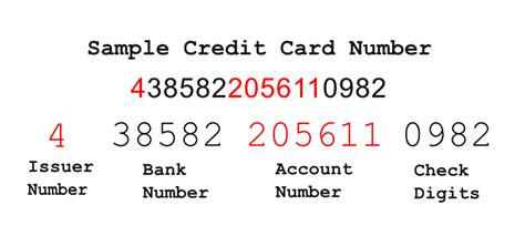 Credit Card Number Structure