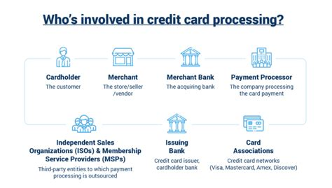 Credit Card Processing With No Fees