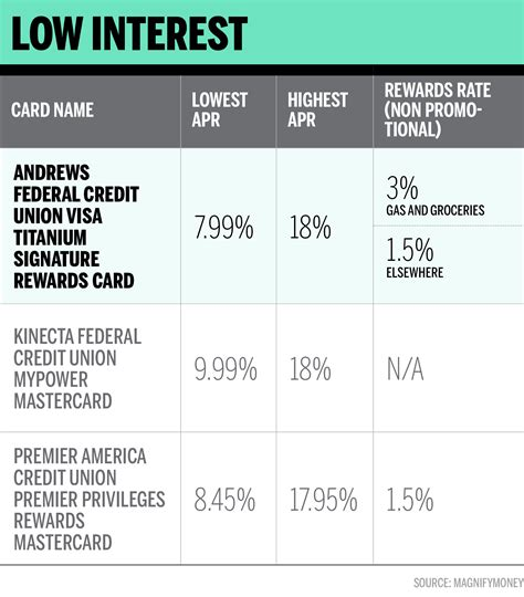 Credit Cards For Low Interest Rates