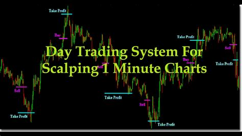 [click]day Trading System For Scalping 1 Minute Charts.