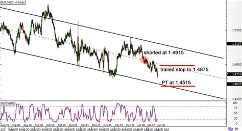 [click]design Your Forex Trading System In 6 Steps - Babypips Com.