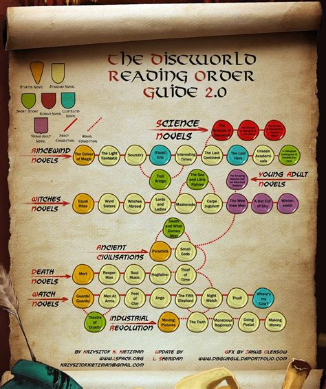 [click]discworld Reading Order - Terry Pratchett